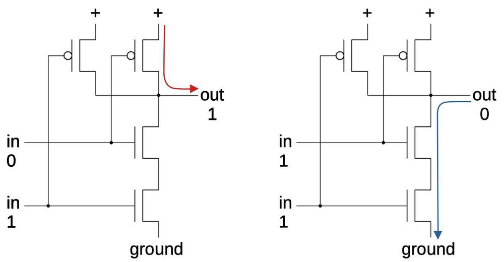 A NAND gate implemented in CMOS.