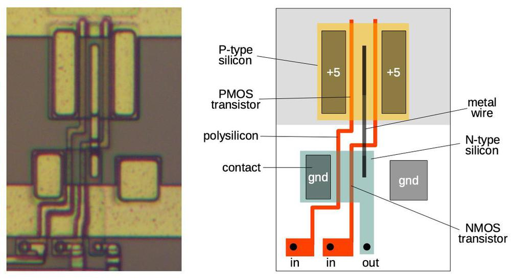 A 2-input NAND gate implemented as a standard cell. The photo on the left shows how it appears on the die, while the diagram on the right explains the construction of the cell.