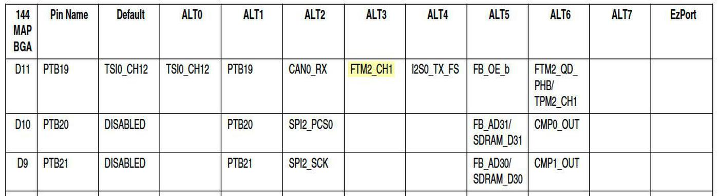 This excerpt from the manual shows the functions that can be assigned to pin D11.