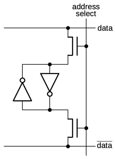To make a usable storage cell, transistors are added to select the cell.