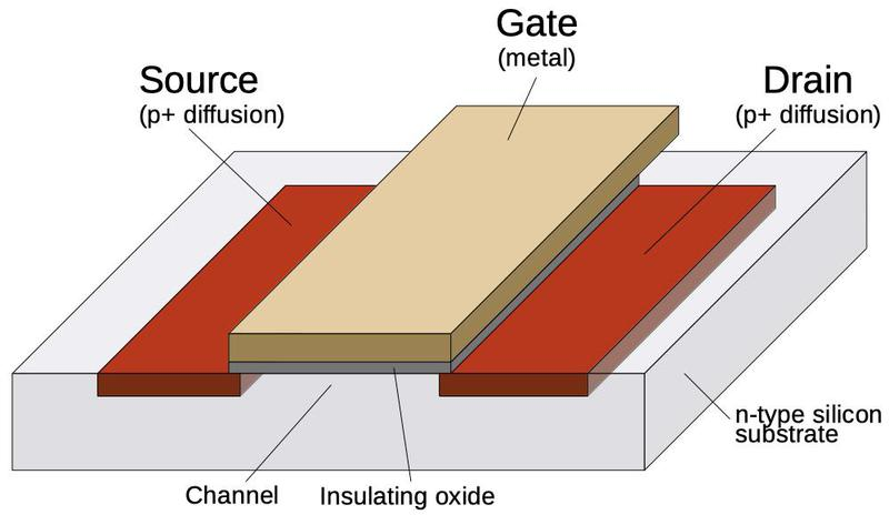 Structure of a PMOS metal-gate transistor.