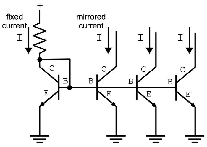 A basic current mirror circuit. The current on the left is mirrored into three current sinks.