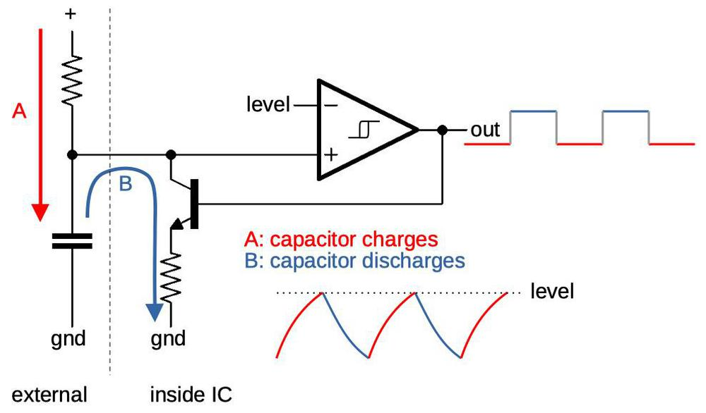 This diagram shows how the oscillator is controlled by an external resistor and capacitor.