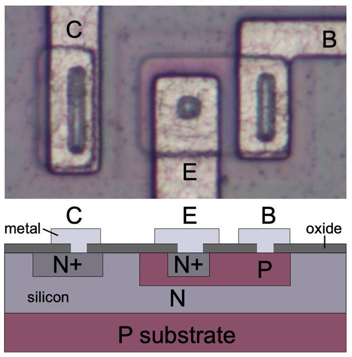 Diagram illustrating the construction of an NPN transistor.
