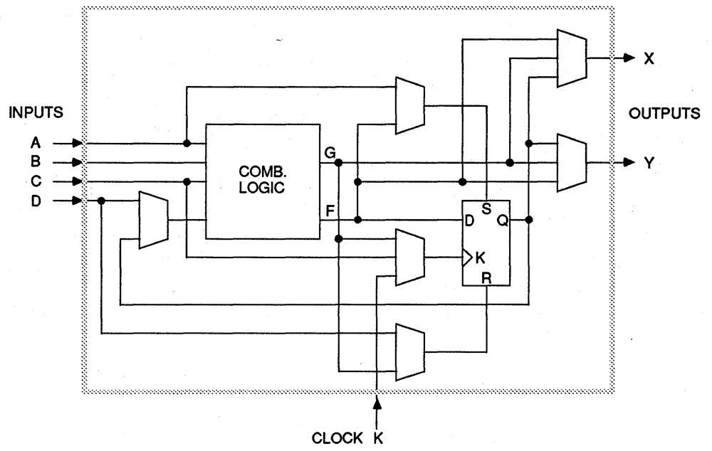 A Configurable Logic Block in the XC2064, from the datasheet.