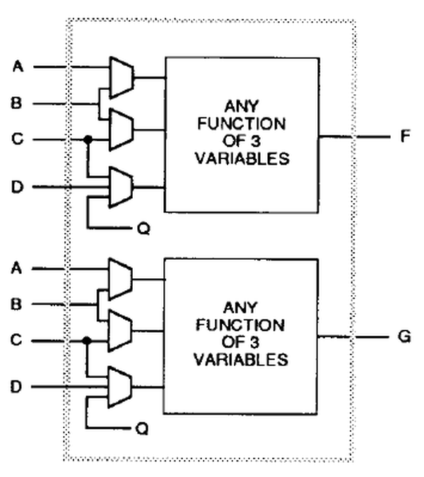 Logic functions in the XC2064 FPGA are implemented with lookup tables. From the datasheet.