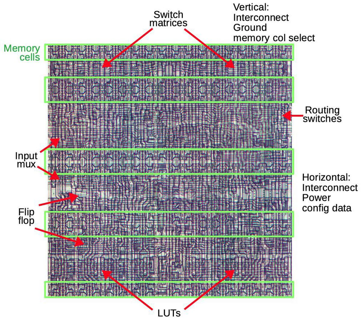 One tile of the FPGA, showing important functional units.