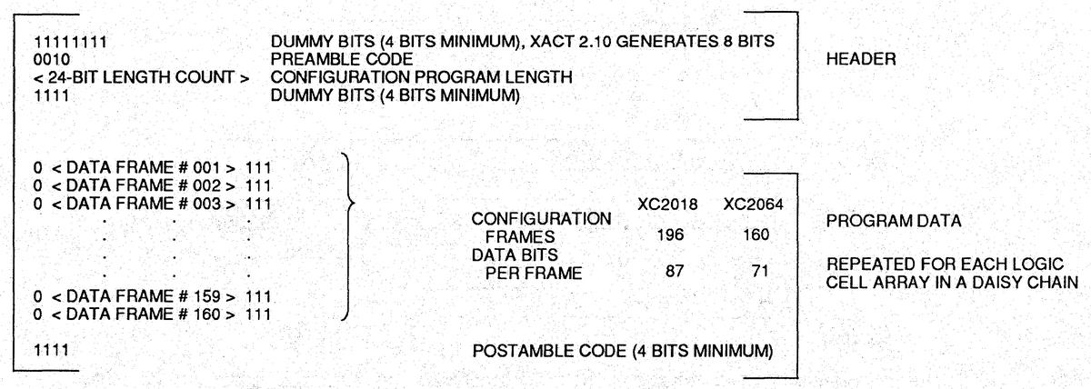 The format of the bitstream data, from the datasheet.