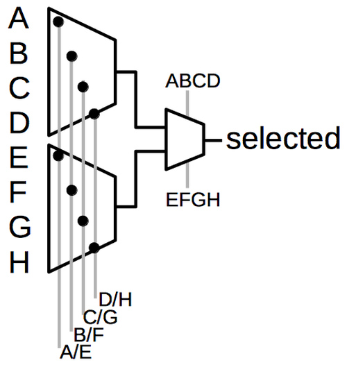 The FPGA uses multiplexers to select one of eight inputs.