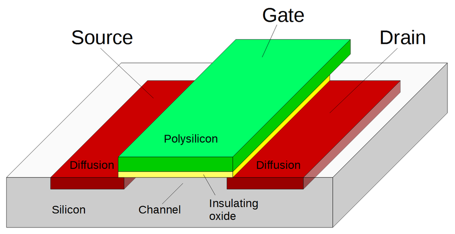 Structure of a MOSFET.