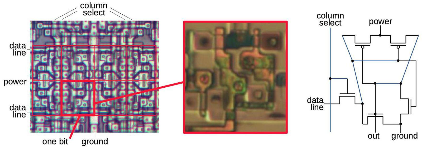Eight bits of configuration memory, four above and four below. The red box shows one bit. When a column select line is activated, the row data line is loaded into the corresponding cells. The closeup and schematic show one bit of configuration memory. Die photo from siliconpr0n.