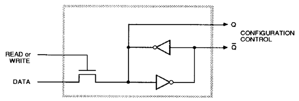Schematic diagram of one bit of configuration memory, from the datasheet. Q is the output and Q is the inverted output.
