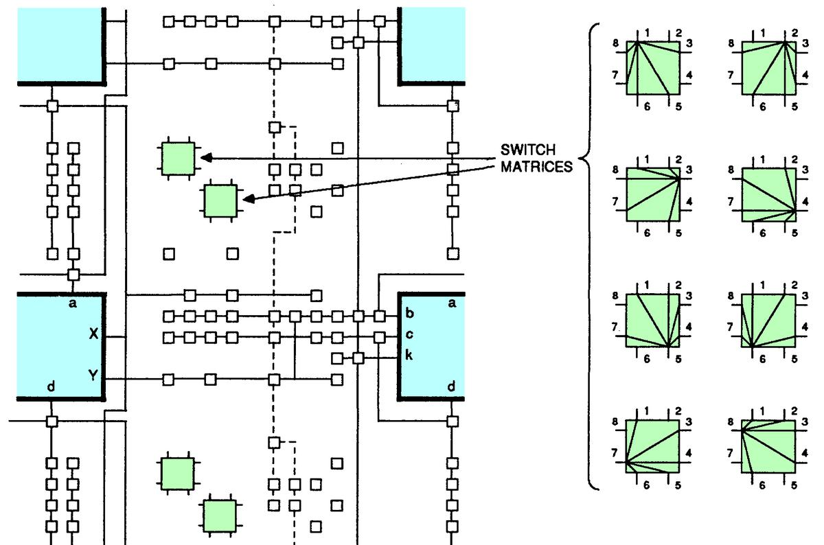 Based on Xilinx Programmable Gate Array Data Book, fig 7b.