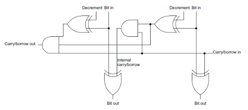 A circuit to increment or decrement two bits at once.