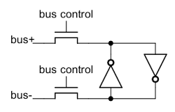Each bit of register storage is connected to the bus by pass transistors, allowing the bit to be read or written.