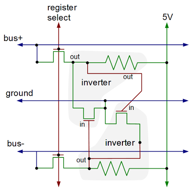 Schematic of one bit inside the Z80's register file.