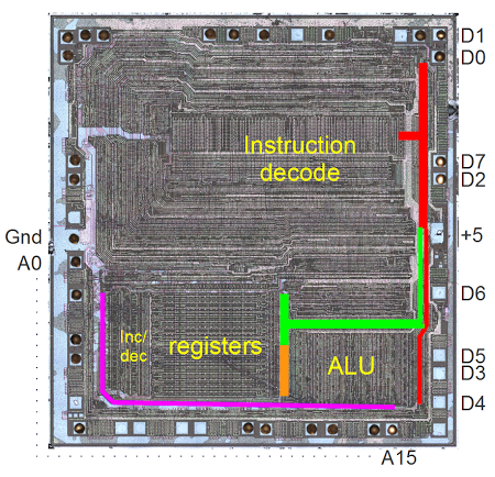 Photo of the Z80 die. The address bus is indicated in purple. The data bus segments are in red, green, and orange.